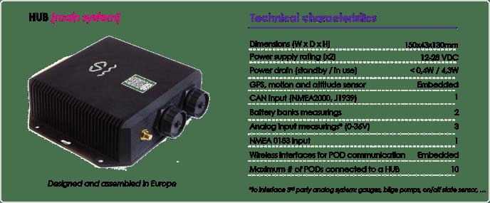 HUB technical characteristics